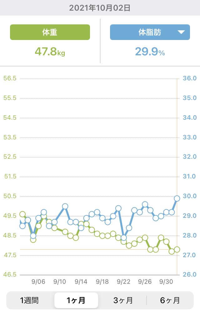 9月の体重と体脂肪の推移グラフ